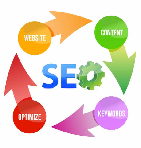 SEO Gear & Flow Chart For 2021
